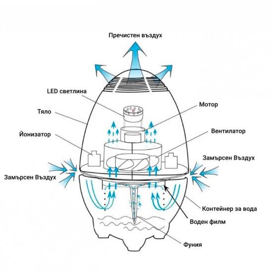 Йонизиращ пречиствател за въздух - 699